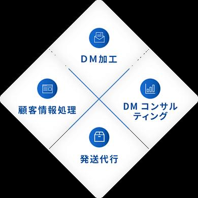 ダイレクトメール代行、顧客情報処理システム、発送代行